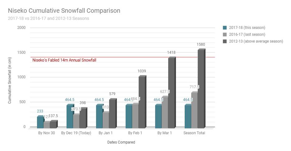 Snow Comparison Chart 19 Dec