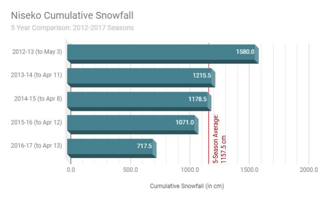 Snow Comparison 5 Seasons